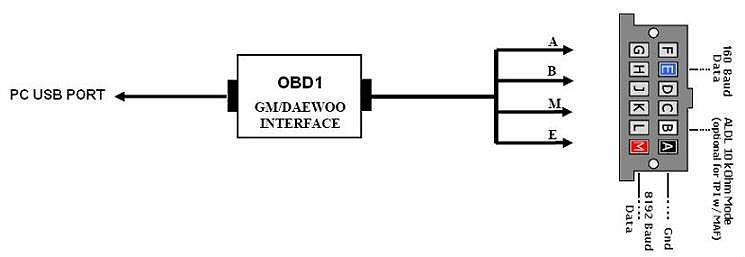 scanner - scantool - obdi - obdii - obd2